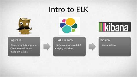 Lessons Learned in Deploying the ELK Stack (Elasticsearch