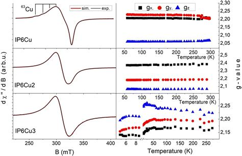 Spectroscopic properties and molecular structure of copper